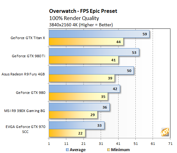 Overwatch 4K bench