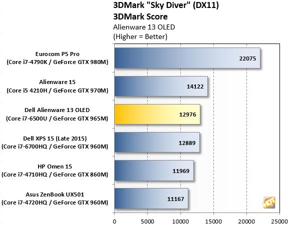 Alienware 13 3DMark Sky Diver