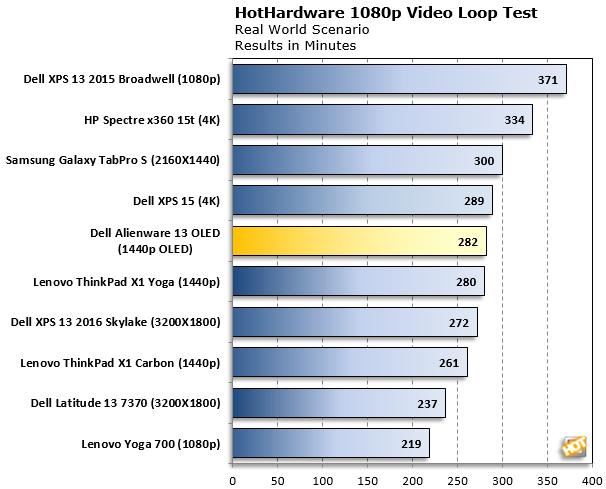 Alienware 13 OLED Battery Rundown Test