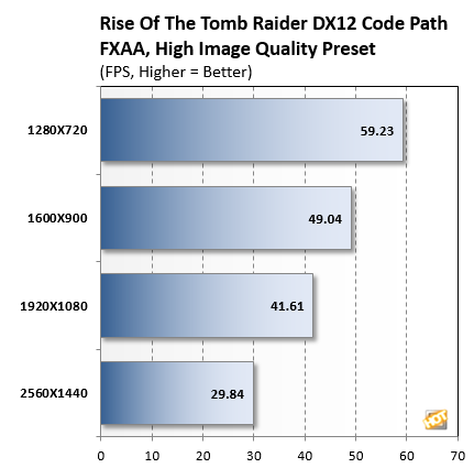 Alienware 13 Tomb Raider Benchmarks