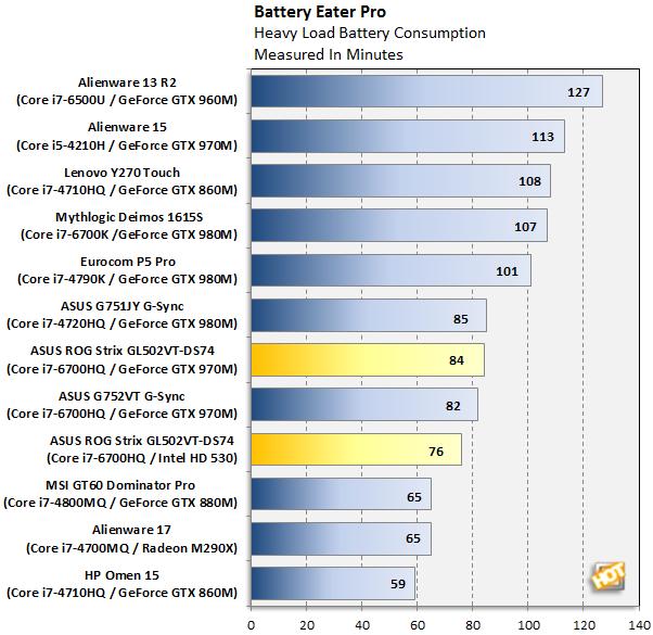 ASUS ROG Strix GL502VT-DH74 Battery Eater Pro