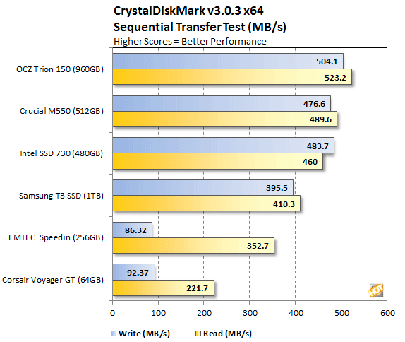 EMTEC Speedin X600 External SSD Review: Affordable, Portable