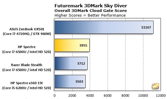 HP Spectre 3DMark Sky Diver