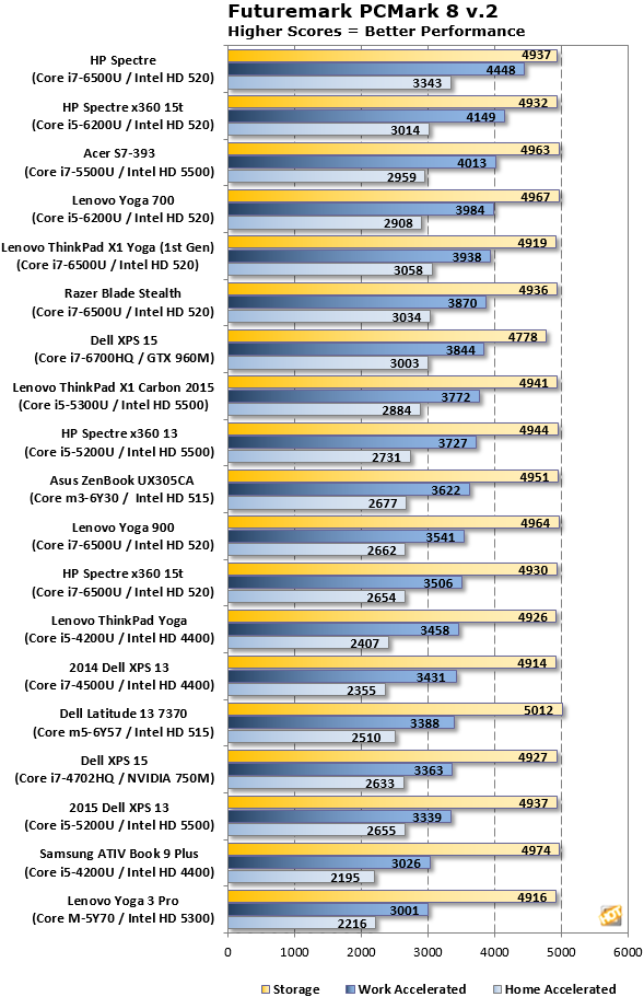 HP Spectre PCMark8