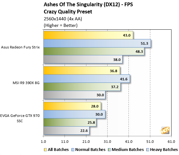 Ashes Benchmark 1440p DX12