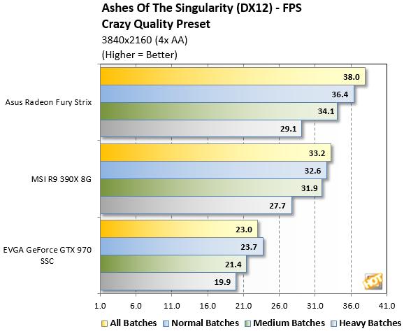 Ashes Benchmark 4K DX12