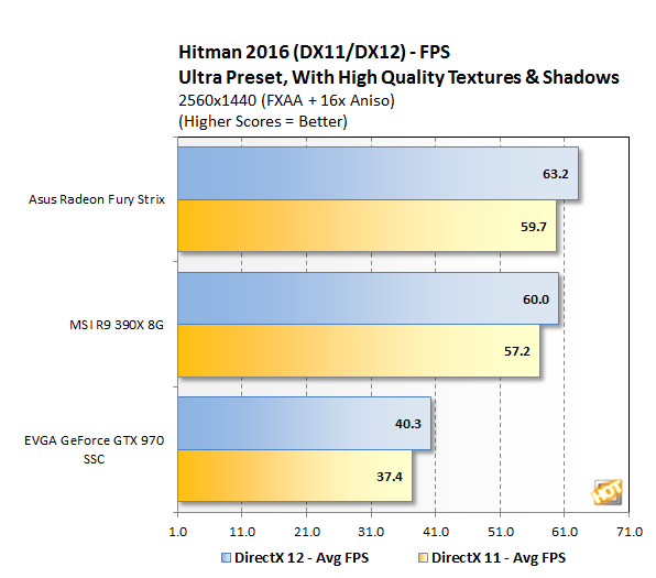 Hitman Benchmark 1440p