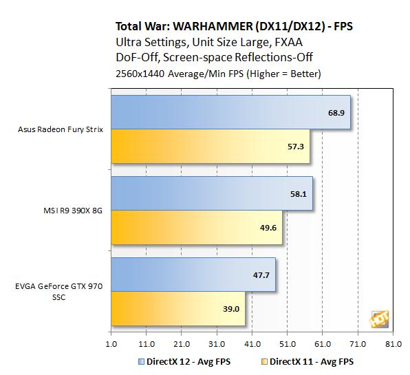 TW Warhammer Benchmark 1440p