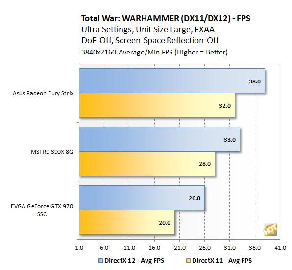 TW Warhammer Benchmark 4K