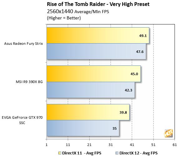 Tomb Raider Benchmark 1440p
