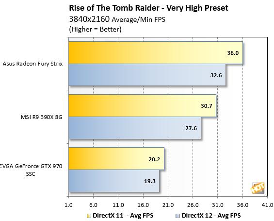 Tomb Raider Benchmark 4K