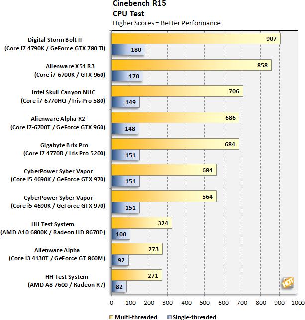 Alienware Alpha R2 Cinebench CPU