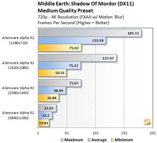 Alienware Alpha R2 Shadow of Mordor Resolutions