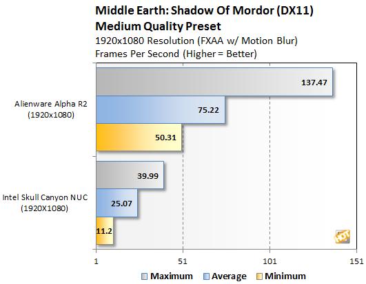 Alienware Alpha R2 Shadow of Mordor