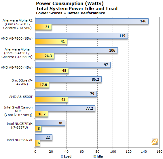 Alienware Alpha R2 Power Consumption