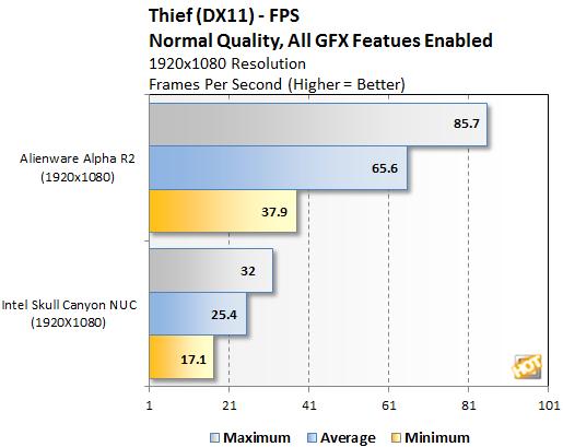 Alienware Alpha R2 Thief Resolutions