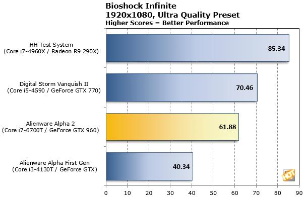 Bioshock Infinite Ultra Preset2