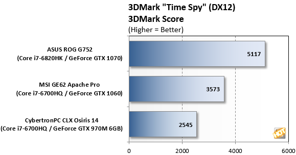 3DMark Time Spy Pascal Mobile