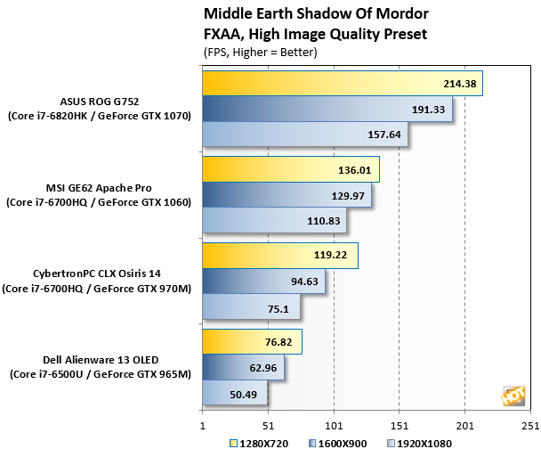 Middle Earth Shadow Of Mordor Pascal Mobile