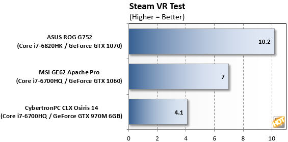 Steam VR Test Pascal Mobile