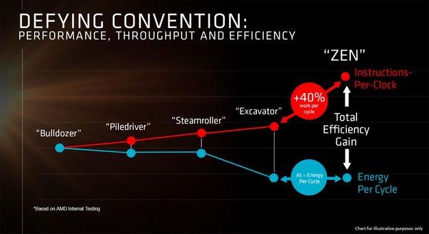 amd zen efficiency 3