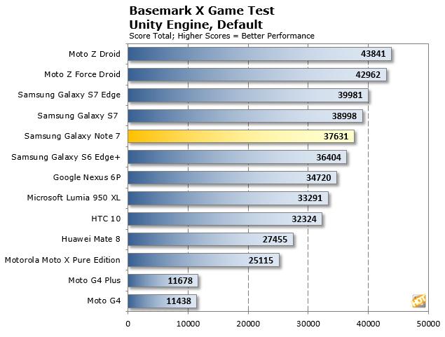 Galaxy Note 7 Basemark X