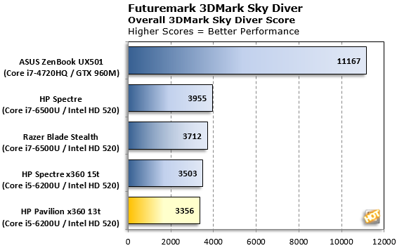 sky diver hp pavilion x360 13t