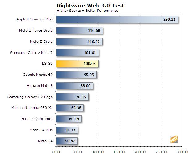 lg g5 rightware web
