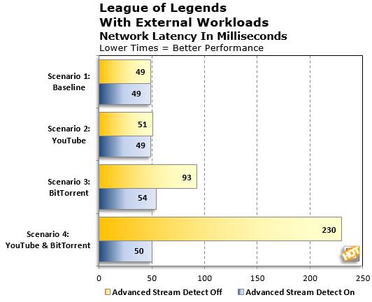 League of Legends Perf Test