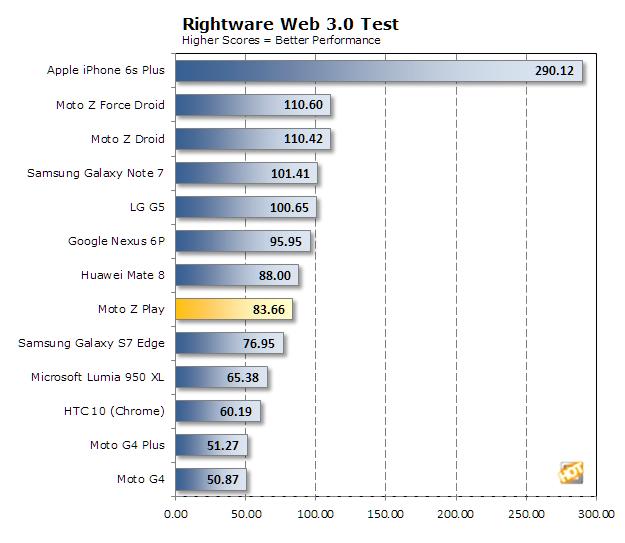 moto z play benchmark rightware