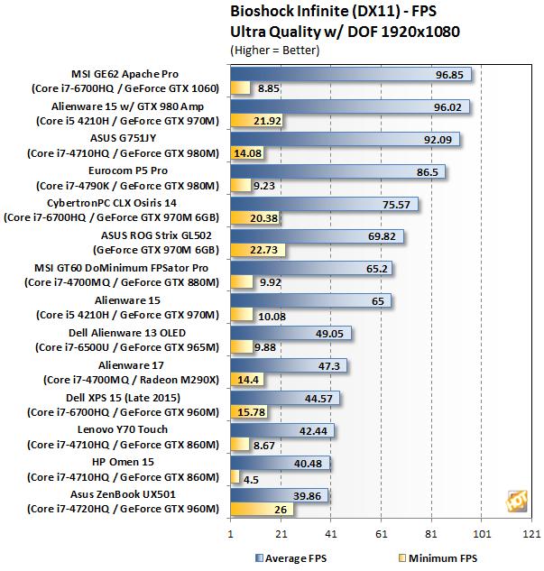 MSI GE62VR 6RF Apache Pro Bioshock Infinite
