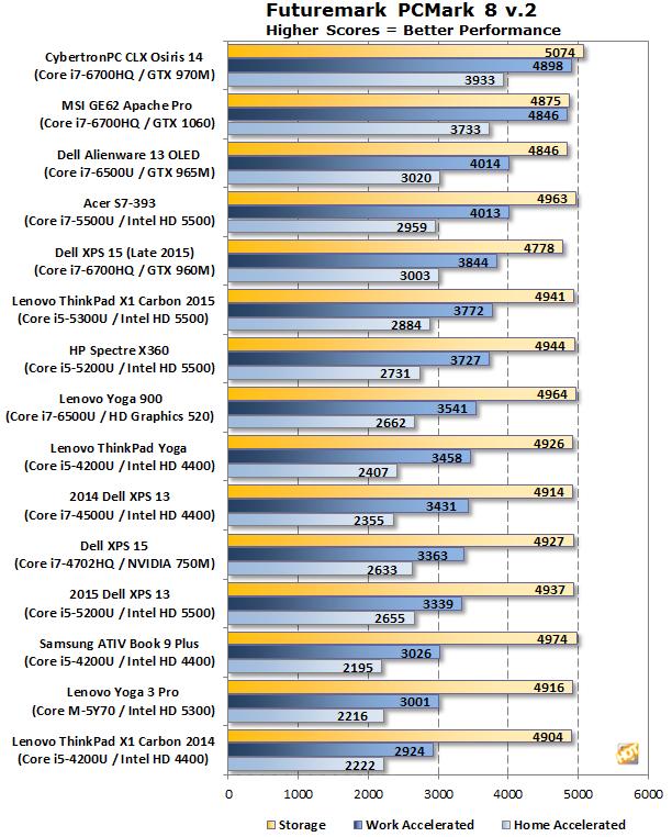 MSI GE62VR 6RF Apache Pro PCMark 8