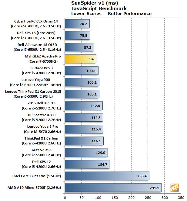 MSI GE62VR 6RF Apache Pro SunSpider