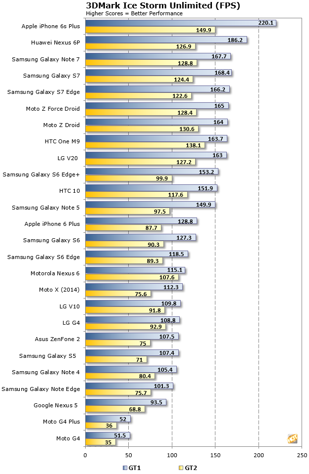 LG V20 3DMark IceStorm FPS