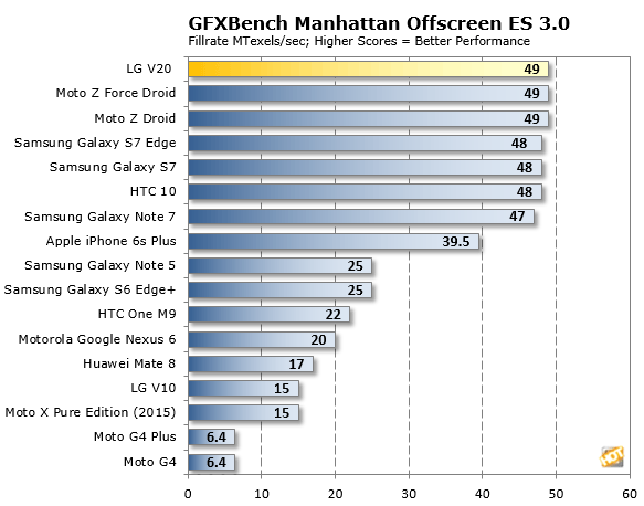 LG V20 GFXBench Manhattan2