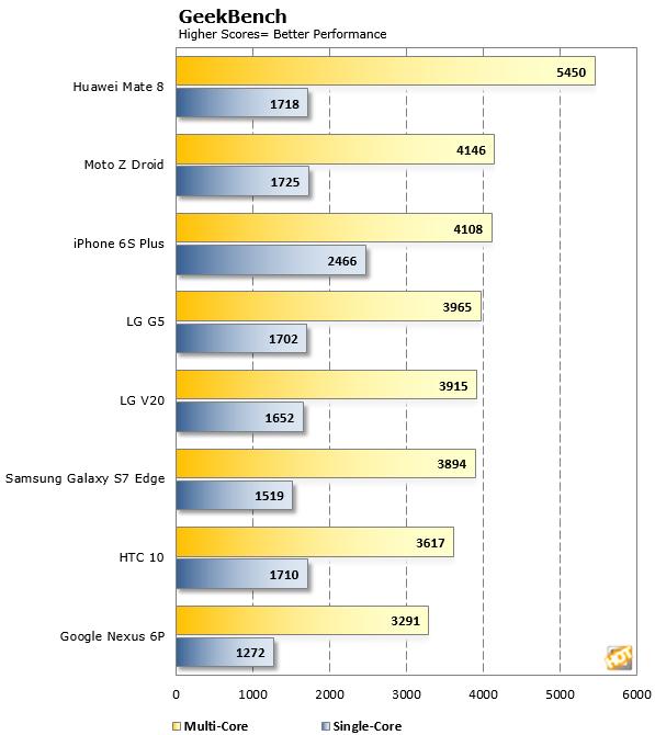 LG V20 GeekBench Scores