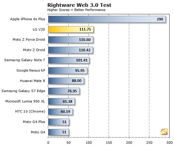 LG V20 Rightware Web 3