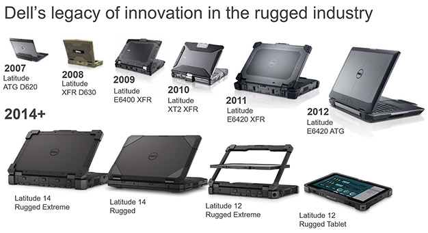 dell rugged history