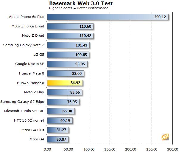 Huawei Honor 8 Basemark