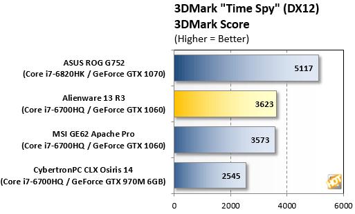 AW13R3 3DMark TimeSpy3