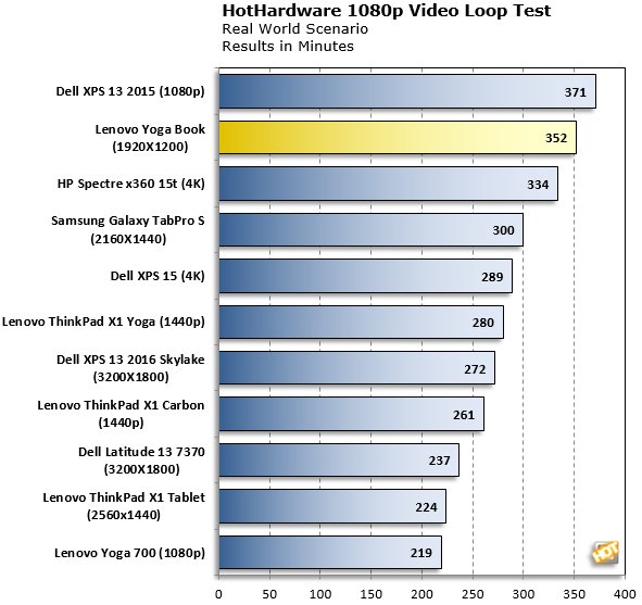 Lenovo Yoga Book HH video test