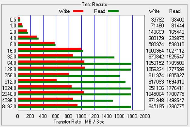 ATTO test