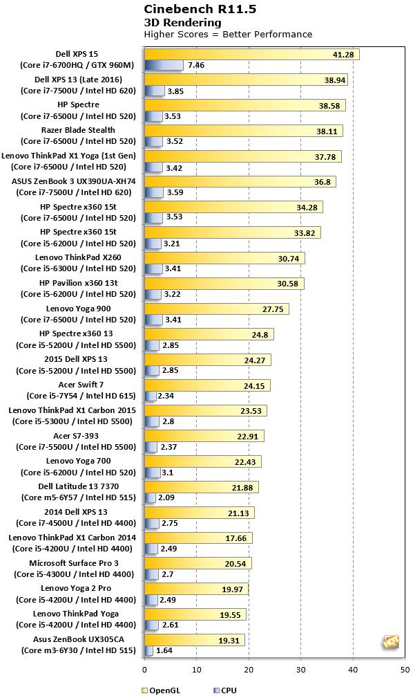 Acer Swift 7 cinebench