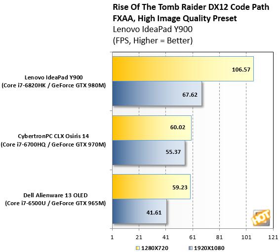 Tomb Raider IdeaPad Y900