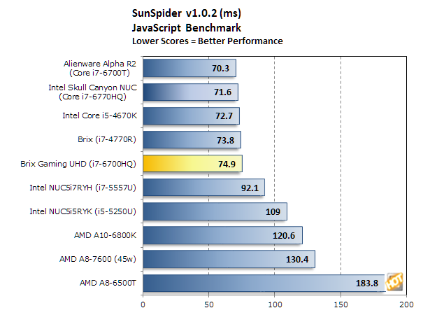 gigabyte brix gaming uhd bm sunspider