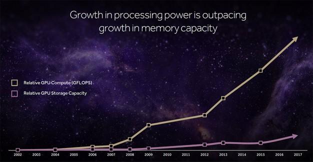 vega memory usage