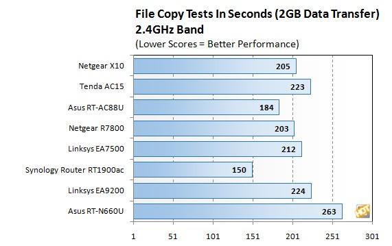 24Ghz filecopy