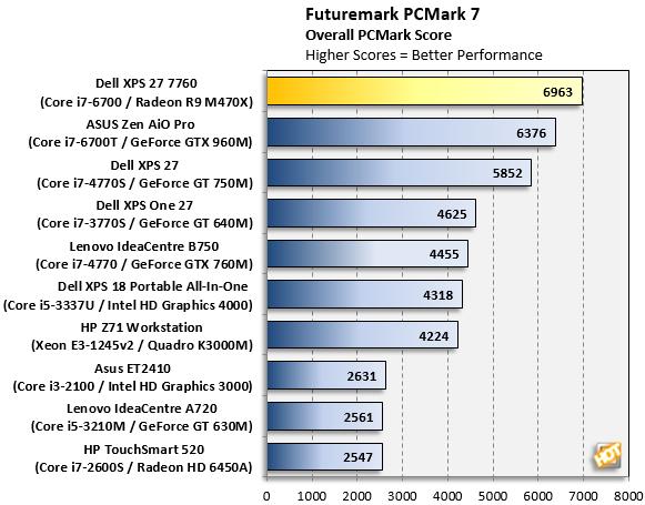 XPS 27 PCMark7 Benchmark
