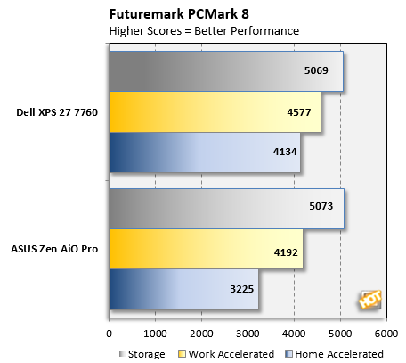 XPS 27 PCMark8 Benchmark