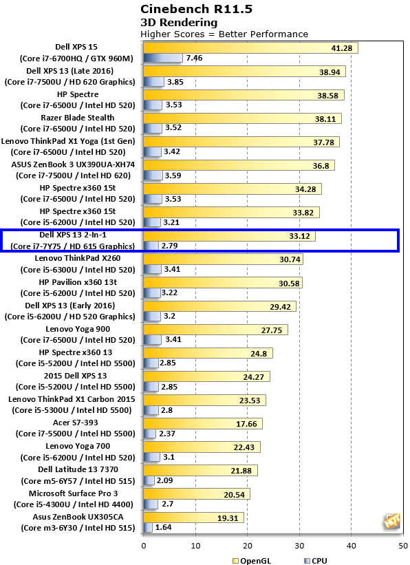Cinebench XPS 13 2 in 1(2)